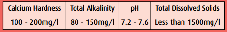 Advisable Hot Tub Chemical levels